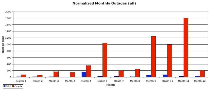 Normalized Monthly Outages on IBM System p