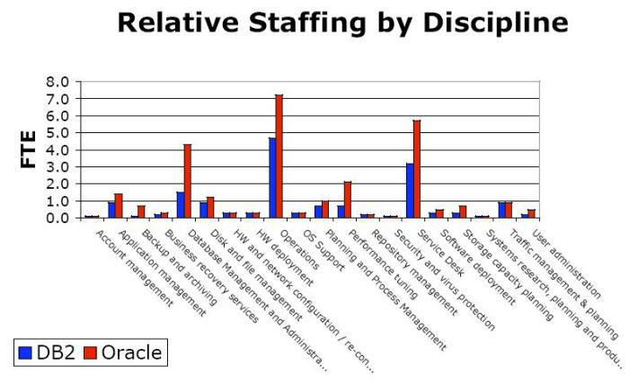 Relative Staffing for IBM DB2 and Oracle Database on IBM System p