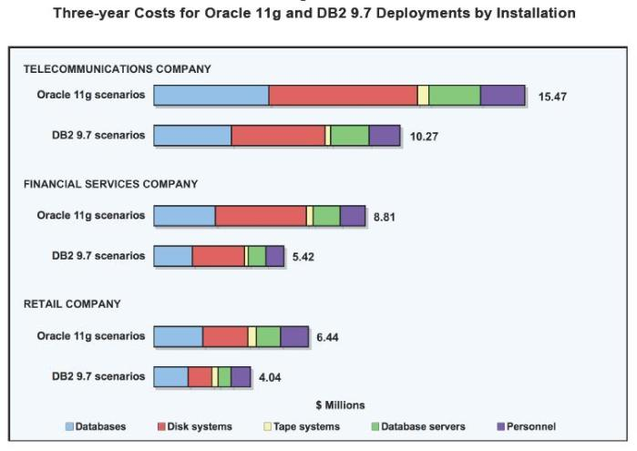 Three-year Costs for Oracle 11g and DB2 9.7 Deployments