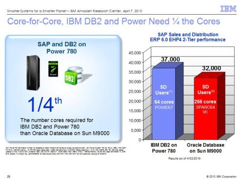 IBM DB2 on Power 780 versus Oracle Database on Sun M9000