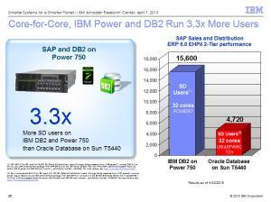 IBM DB2 on Power 750 versus Oracle Database on Sun T5440