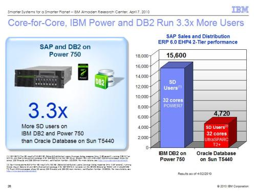 IBM DB2 on Power 750 versus Oracle Database on Sun T5440