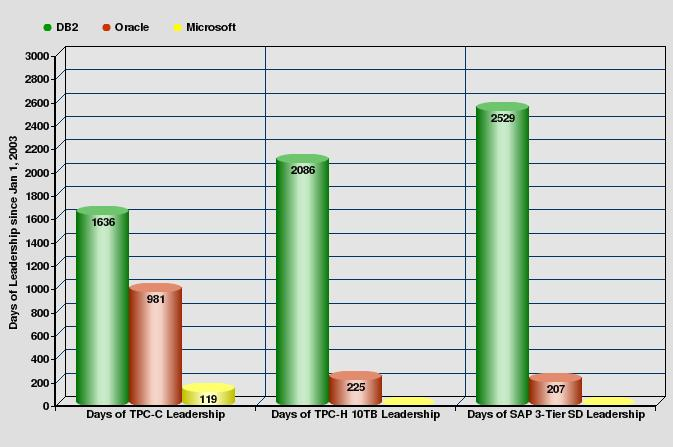 TPC-C, TPC-H, and SAP Benchmark Leadership
