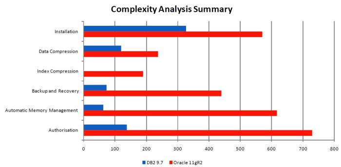 Complexity Analysis: IBM DB2 vs. Oracle Database