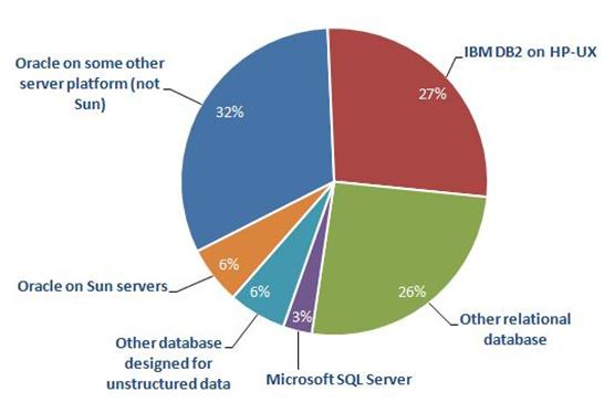 Which database are you most likely to consider as an alternative to Oracle on HP-UX?