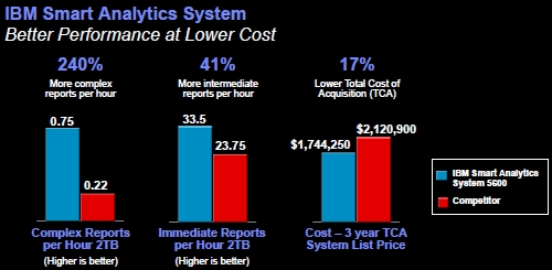Comparing Performance of IBM Smart Analytics System and Oracle Exadata