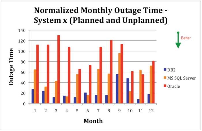 Planned and Unplanned Outage Time on IBM System x - IBM DB2, Oracle Database, and Microsoft SQL Server - Source: Solitaire Interglobal