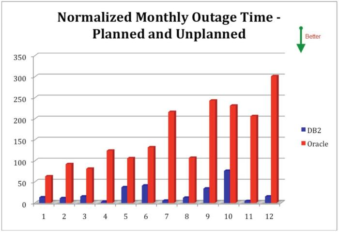 Normalized Outage Count - Planned and Unplanned on IBM Power Systems - IBM DB2 and Oracle Database - Source: Solitaire Interglobal