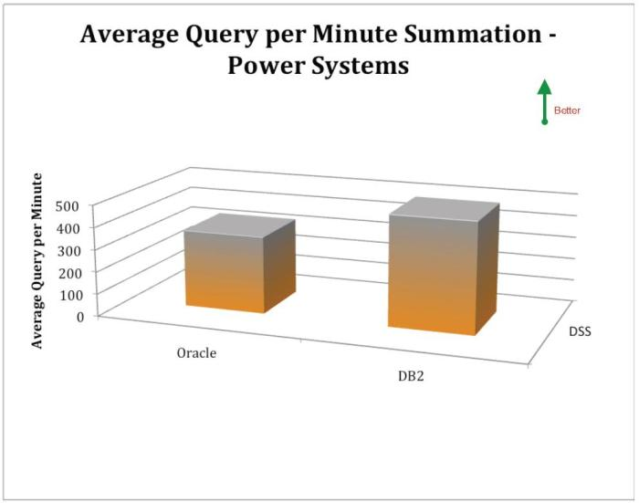 Database Software Performance on IBM Power Systems - IBM DB2 and Oracle Database - DSS