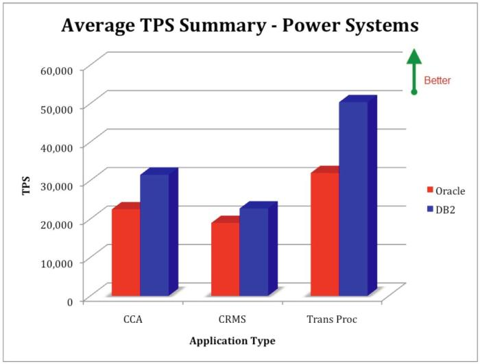 Database Software Performance on IBM Power Systems - IBM DB2 and Oracle Database - OLTP