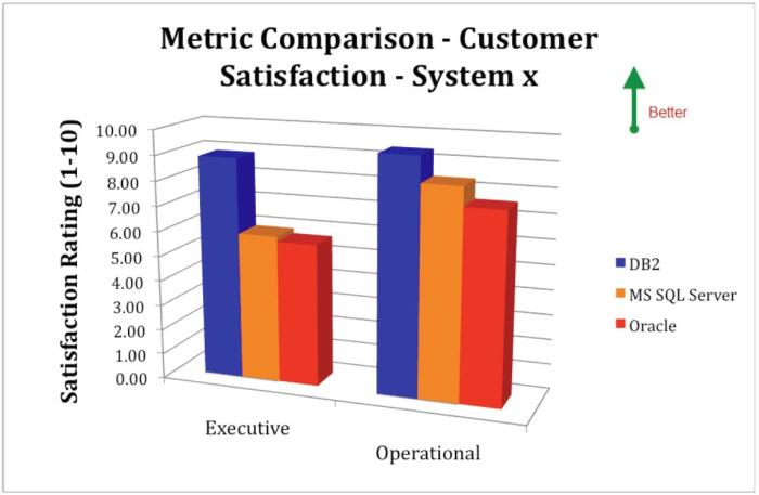 Database Software Customer Satisfaction in IBM System x Environments