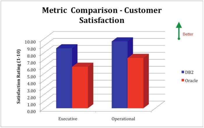 Database Software Customer Satisfaction in IBM Power Systems Environments