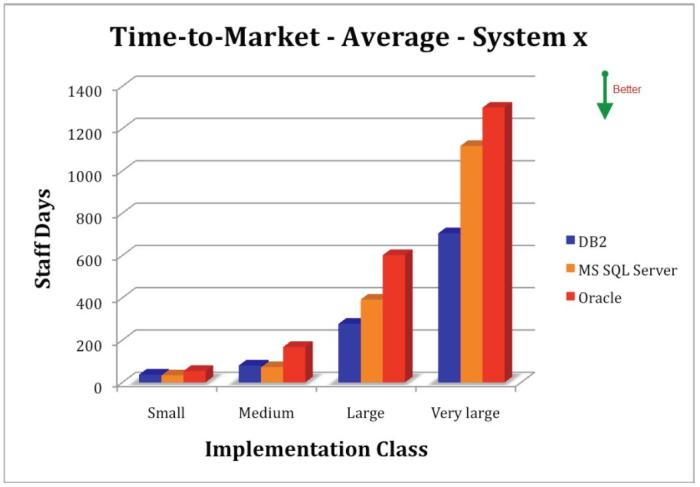 Time-to-Market for Database Software Projects involving IBM DB2 and Oracle Database in IBM System x Environments