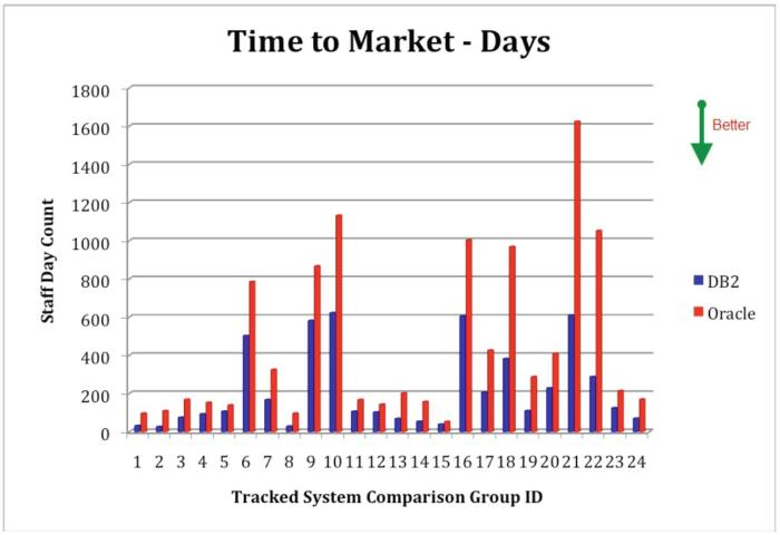 Time-to-Market for Database Software Projects involving IBM DB2 and Oracle Database in IBM Power Systems Environments