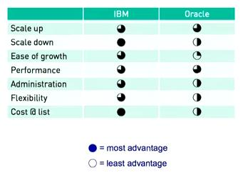 Bloor Research compare Oracle Exadata and IBM Smart Analytics System for OLTP