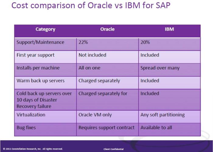 Compare Oracle Database and IBM DB2 for SAP - ASUG Webcast