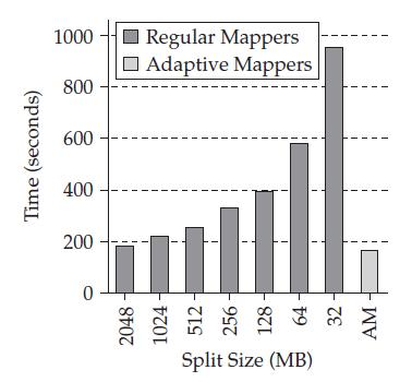 Adaptive MapReduce Benchmark: Set-Similarity Join Workload