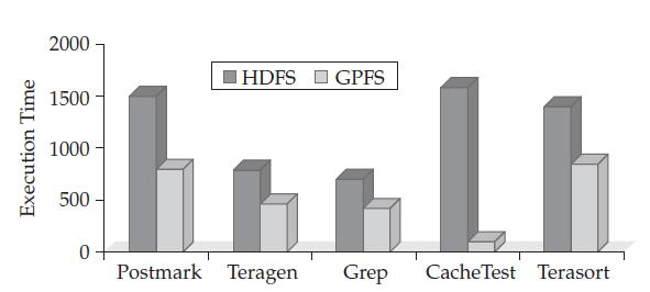 Comparing HDFS and GPFS for Hadoop Workloads