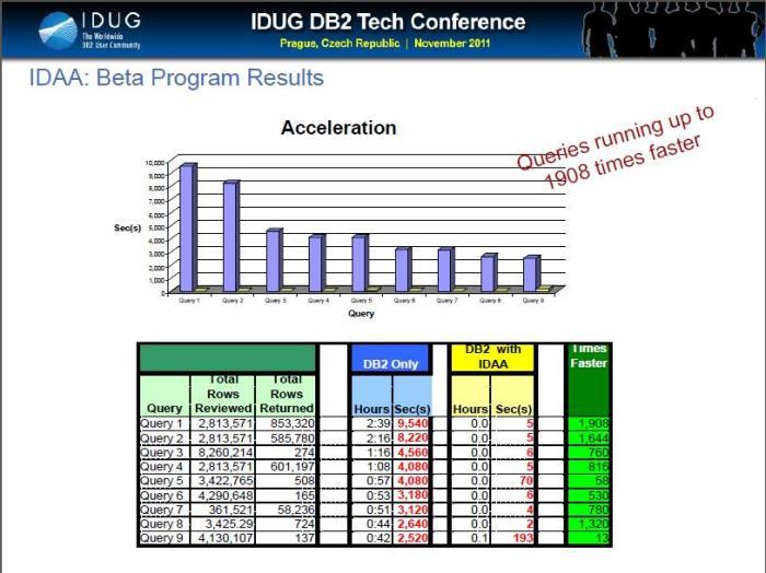 IBM DB2 Analytics Accelerator Performance