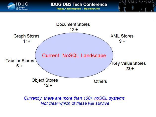 NoSQL Landscape
